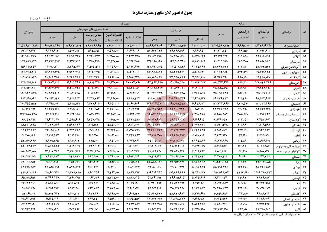 کدام استان بیشترین بودجه ۱۴۰۰ را میگیرد؟