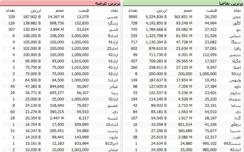 سنگینترین صفهای خرید و فروش سهام در ۱۵ آذر