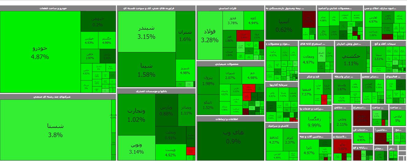 نقشه بازار سرمایه چیست؟
