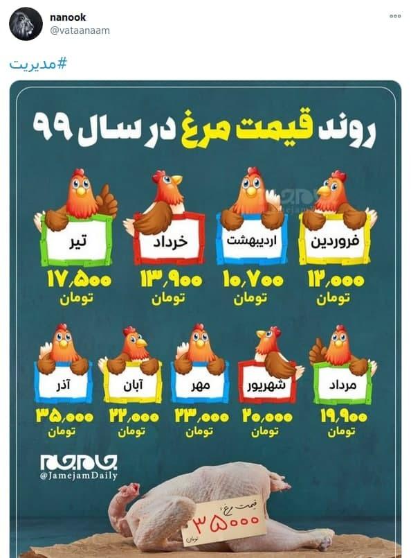 آقایان چند روز مدیریت نکنید بلکه قیمت مرغ پایین بیاید!