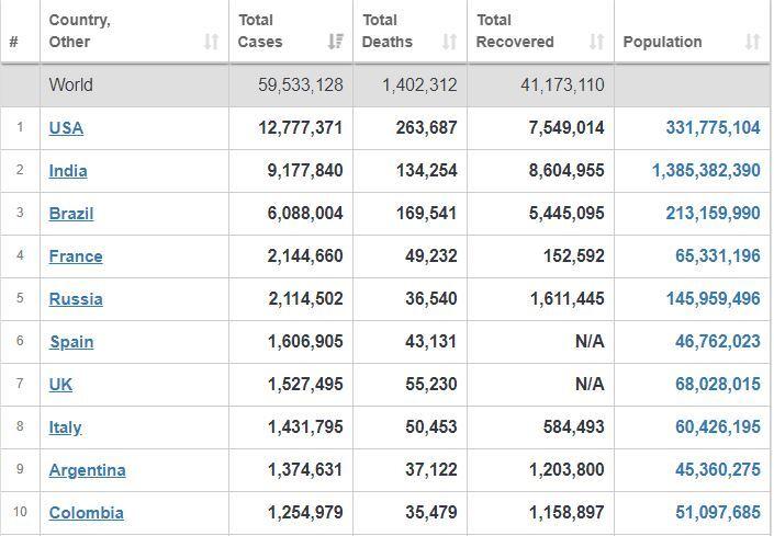 جدیدترین دادهها درباره شیوع کرونا در جهان+ جدول