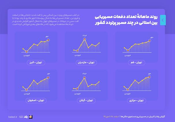 گزارش نقشه و مسیریاب بلد از رفتار کاربران در مسیریابی و جستوجوی مکانها از اسفند ۱۳۹۸ تا مهر ۱۳۹۹