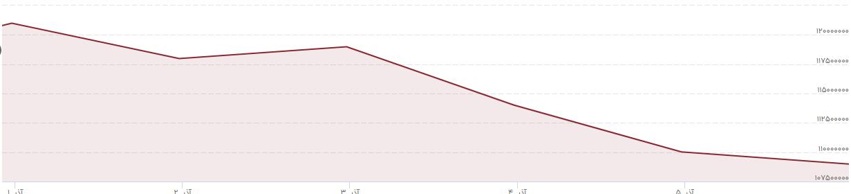 بورس در آینده به تعادل می رسد/ قیمت بی سابقه ارز و طلا نسبت به 4 ماه گذشته