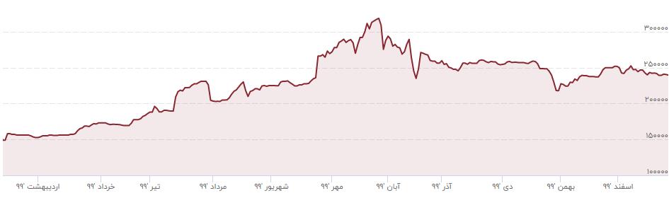 نرخ دلار و یورو در سال ۹۹ چقدر تغییر کرد؟