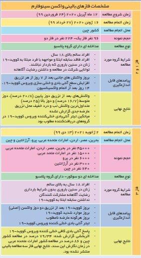 همه چیز درباره ۳ واکسن کرونا که در ایران مجوز مصرف اضطراری گرفتند