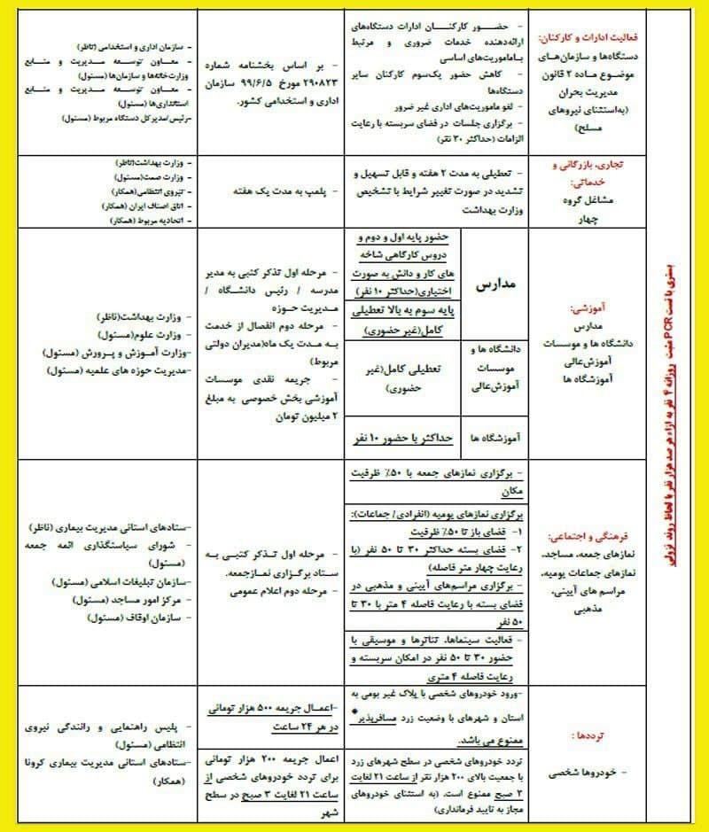 محدودیت های کرونایی در شهرهای زرد