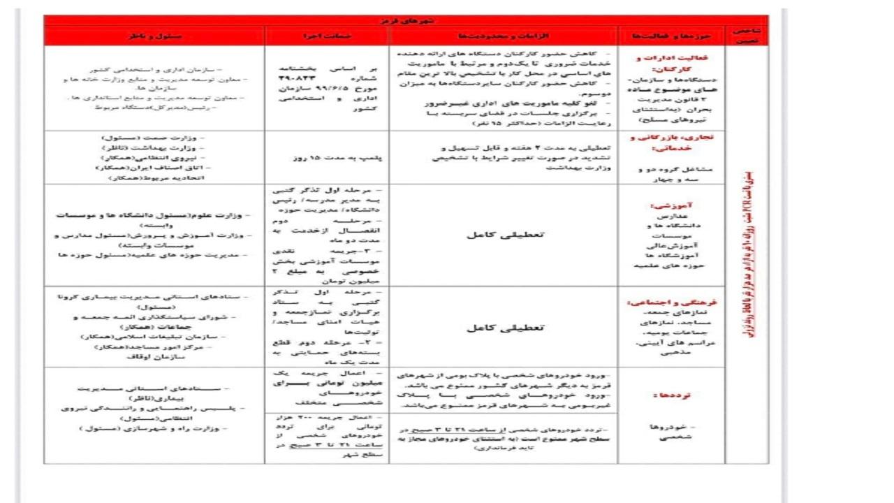 وضعیت فعالیت مشاغل در آذربایجان شرقی
