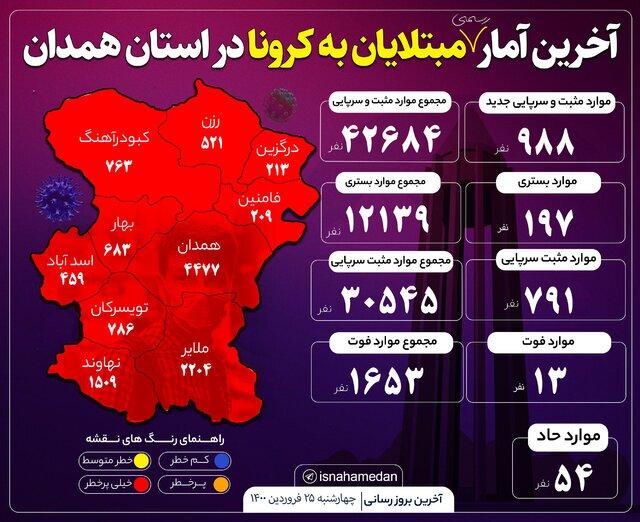 کرونا جان ۱۳ نفر را در استان همدان گرفت