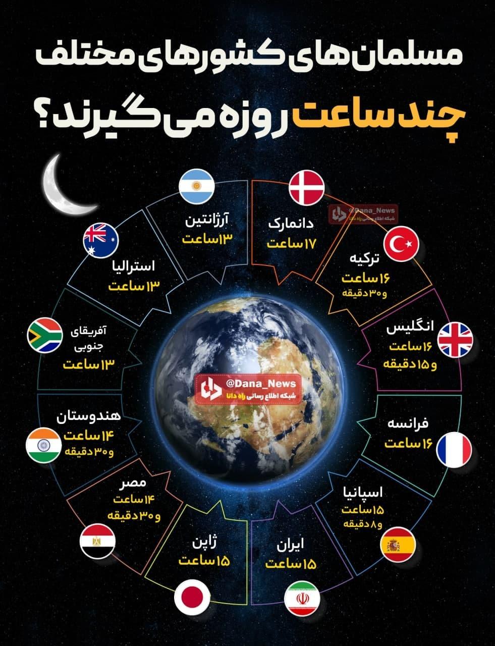 مسلمانهای کشورهای مختلف چند ساعت روزه میمی گیرند؟ + اینفوگرافیک