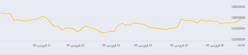 بازار های مالی در آغاز  ماه رمضان از نوسان کمی برخودار بودنند / مراقب معاملات مجازی باشید/آینده بورس روشن است