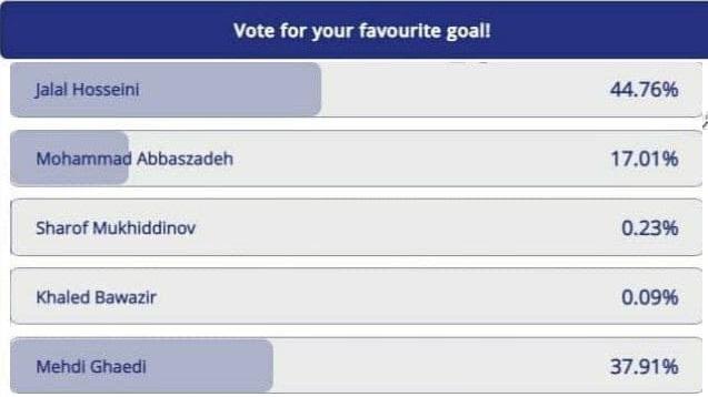 گل حسینی زیباترین گل هفته نخست لیگ قهرمانان آسیا شد +فیلم