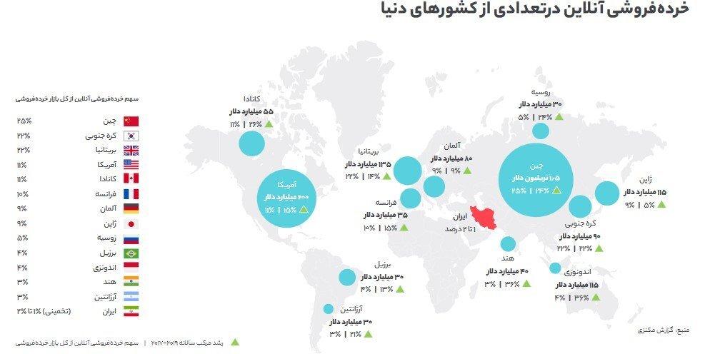 رشد کسب وکار اینترنتی در سایه کرونا/ مردم در یک سال گذشته چقدر خرید اینترنتی انجام دادند